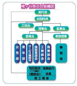 鳩ケ谷商工会組織図